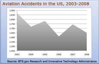 aviation-accident-statistics