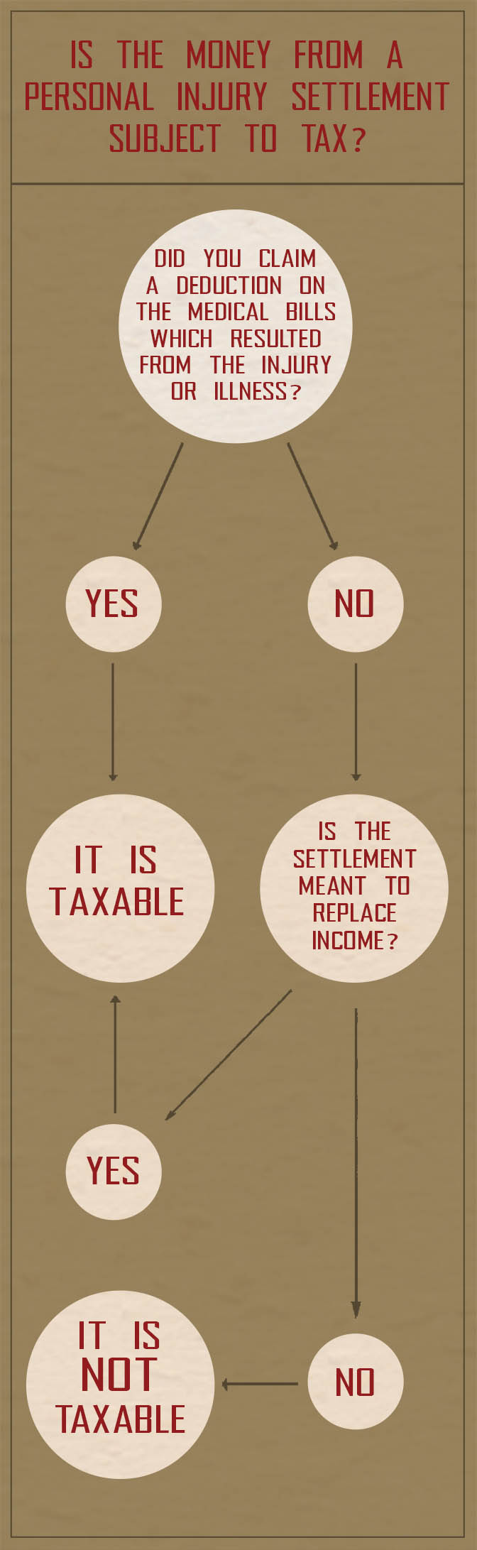 personal-injury-settlements-taxable (2)