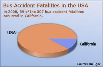bus-accident-statistics