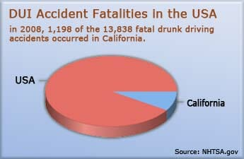 California Drunk Driving Accident Victims Lawyers | The