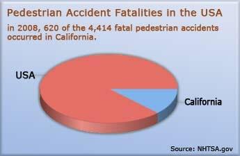 US Pedestrian Accident Fatalities Statistics