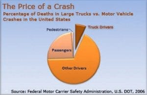 Truck Accident Statistics Pie Chart