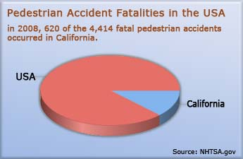 pedestrian-accident-statistics