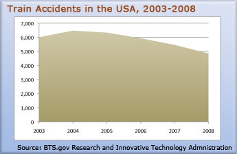 train-accident-statistics