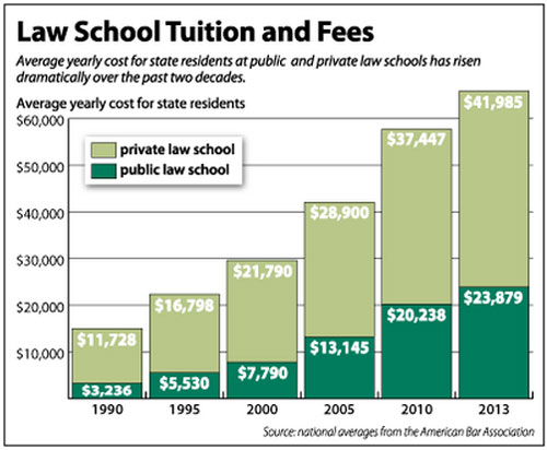 Rise of Law School Tuition Graphic